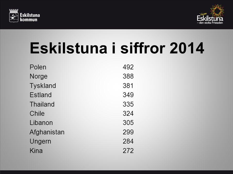 Eskilstuna i siffror 2014 Polen492 Norge388 Tyskland381 Estland349 Thailand335 Chile324 Libanon305 Afghanistan299 Ungern284 Kina272