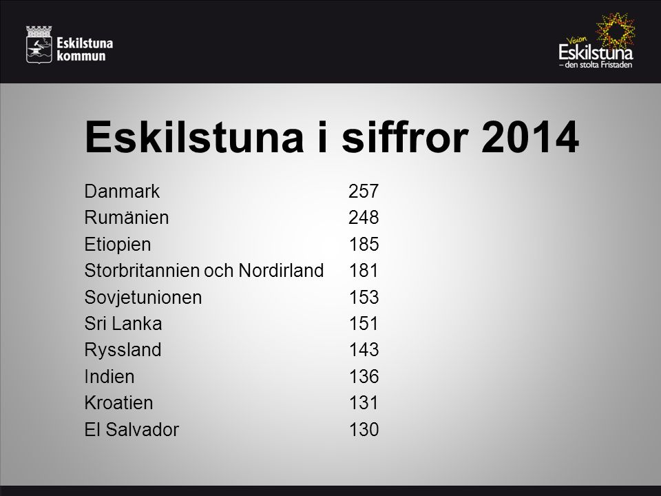 Eskilstuna i siffror 2014 Danmark257 Rumänien248 Etiopien185 Storbritannien och Nordirland181 Sovjetunionen153 Sri Lanka151 Ryssland143 Indien136 Kroatien131 El Salvador130