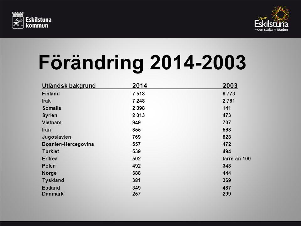 Förändring 2014-2003 Utländsk bakgrund 20142003 Finland 7 518 8 773 Irak 7 248 2 761 Somalia 2 098141 Syrien2 013473 Vietnam 949 707 Iran 855 568 Jugo