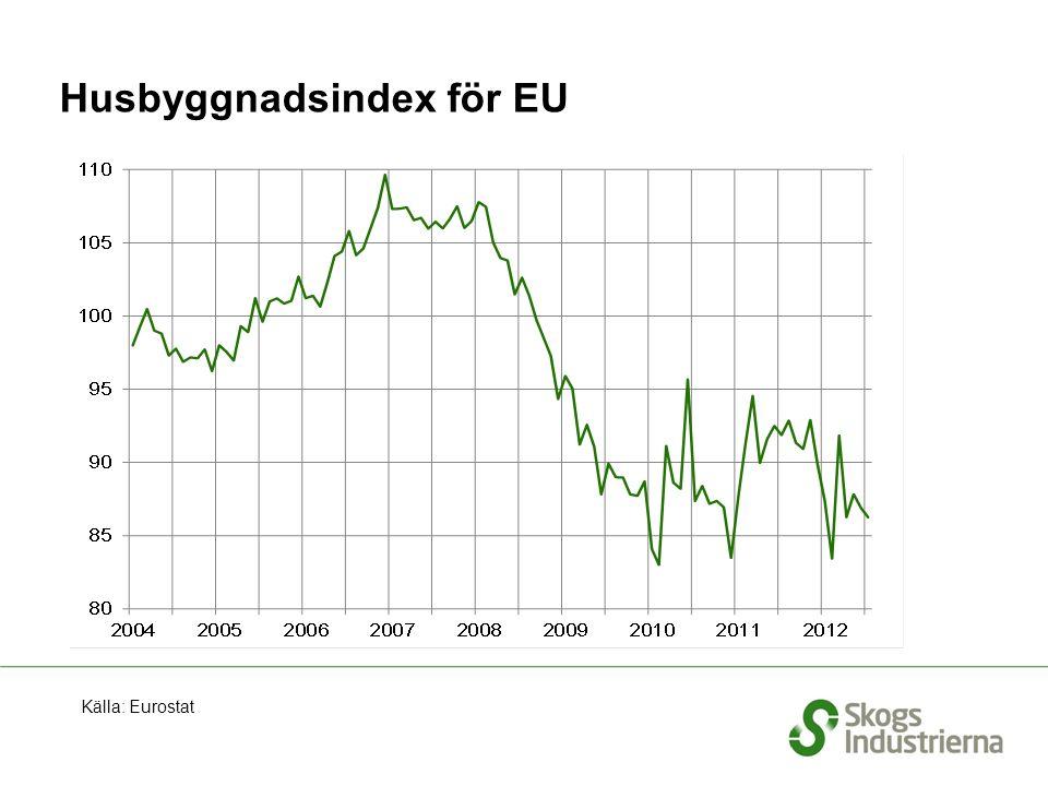 Husbyggnadsindex för EU Källa: Eurostat