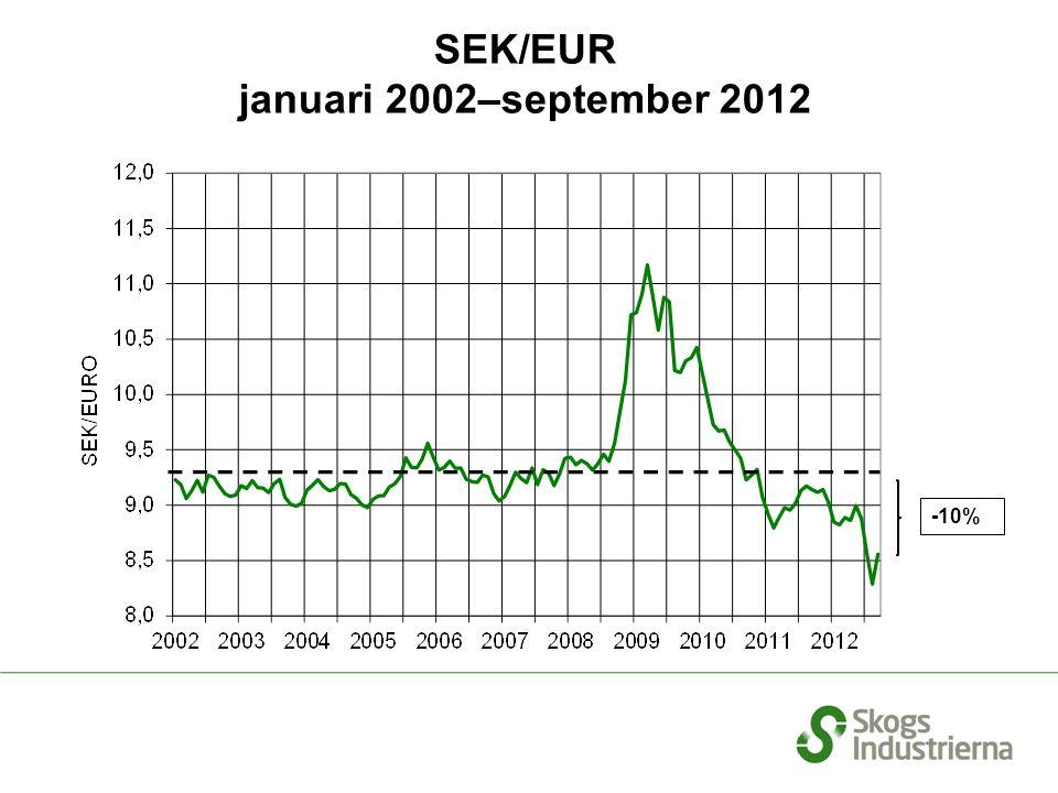 Förtroendeindikatorn och genomsnitt Pappers– och pappindustrin januari 2000–september 2012 Källa: Konjunkturinstitutet