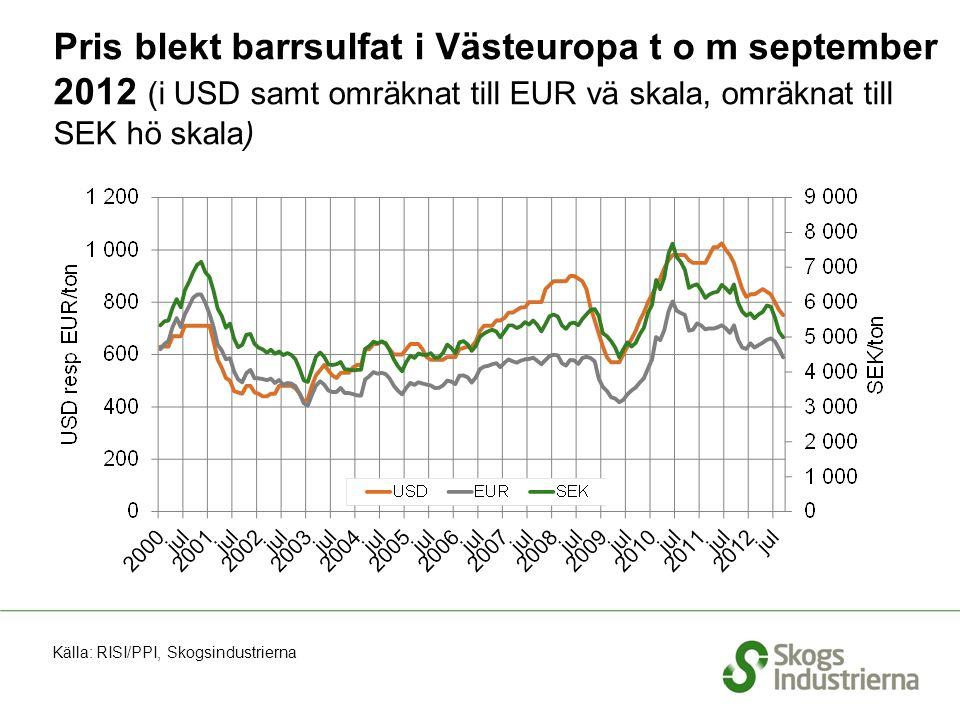 Pris blekt barrsulfat i Västeuropa t o m september 2012 (i USD samt omräknat till EUR vä skala, omräknat till SEK hö skala) Källa: RISI/PPI, Skogsindustrierna