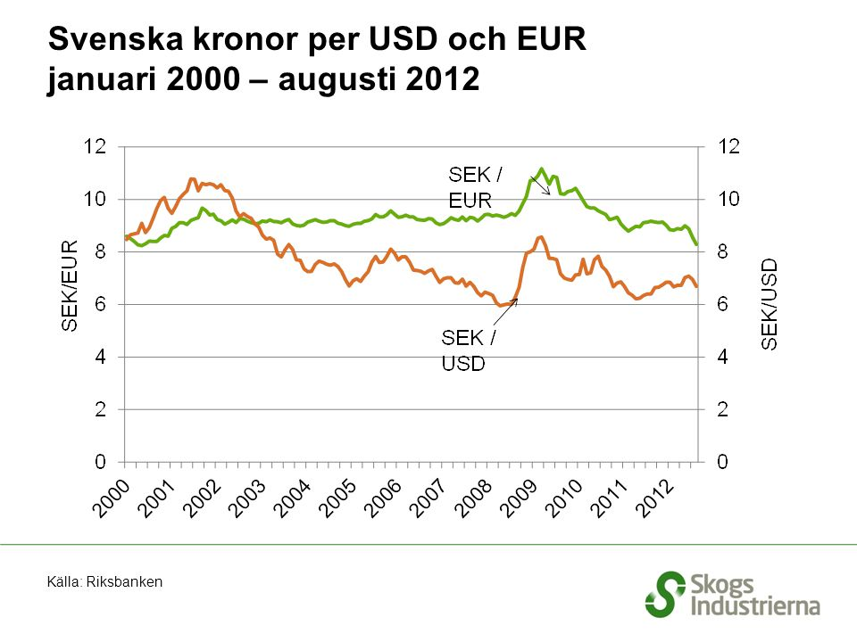 Svenska kronor per USD och EUR januari 2000 – augusti 2012 Källa: Riksbanken