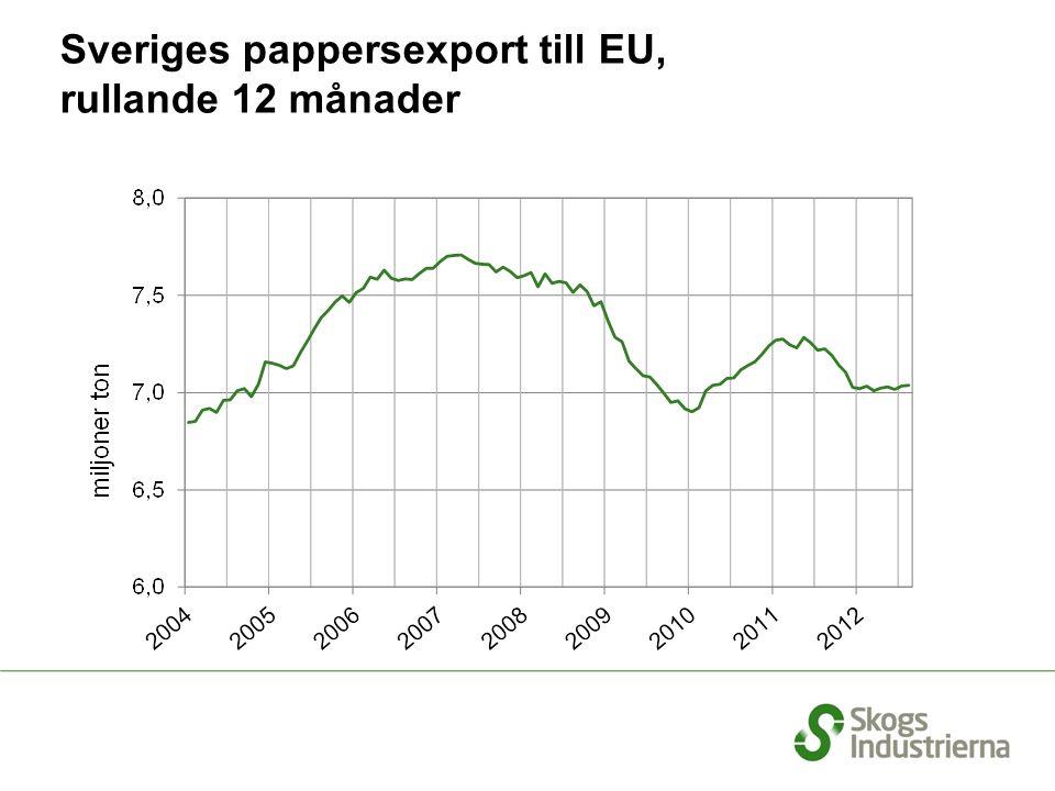 Sveriges pappersexport till EU, rullande 12 månader