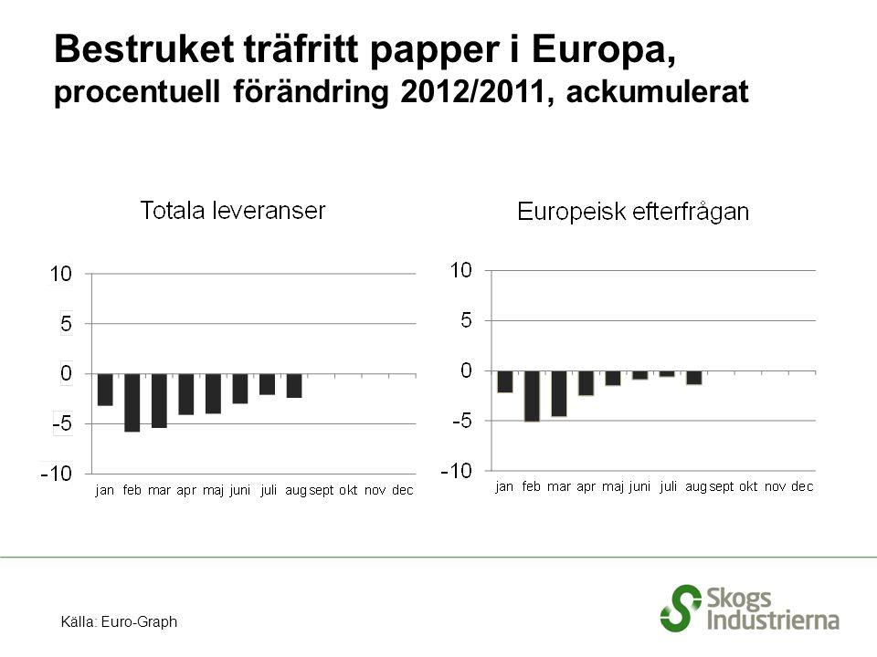 Bestruket träfritt papper i Europa, procentuell förändring 2012/2011, ackumulerat Källa: Euro-Graph