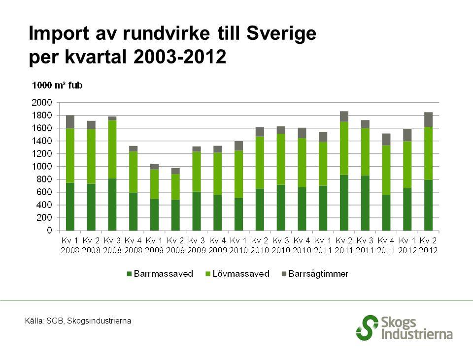 Import av rundvirke till Sverige per kvartal 2003-2012 Källa: SCB, Skogsindustrierna