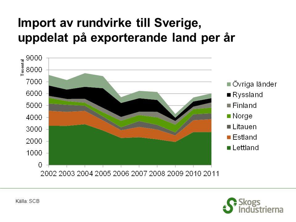 Import av rundvirke till Sverige, uppdelat på exporterande land per år Källa: SCB