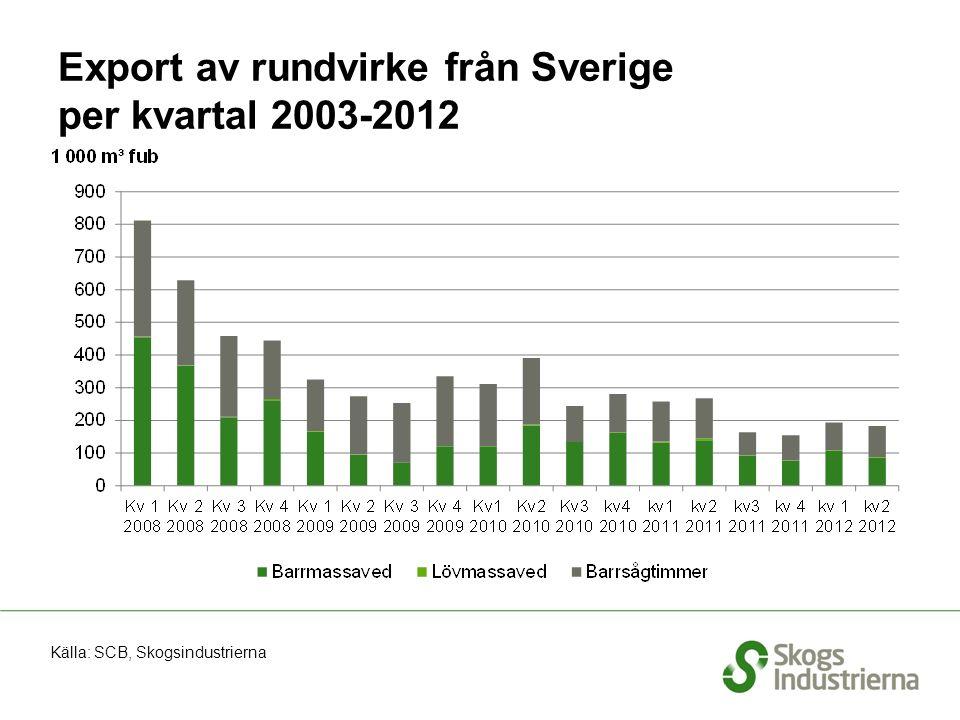 Export av rundvirke från Sverige per kvartal 2003-2012 Källa: SCB, Skogsindustrierna