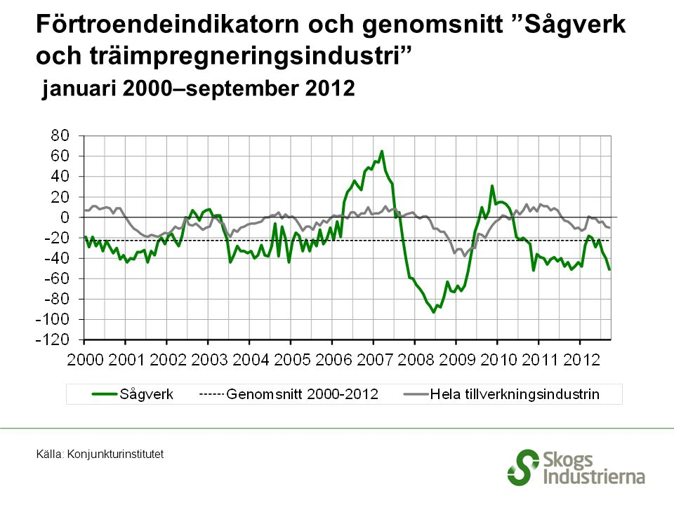 Förtroendeindikatorn och genomsnitt Sågverk och träimpregneringsindustri januari 2000–september 2012 Källa: Konjunkturinstitutet