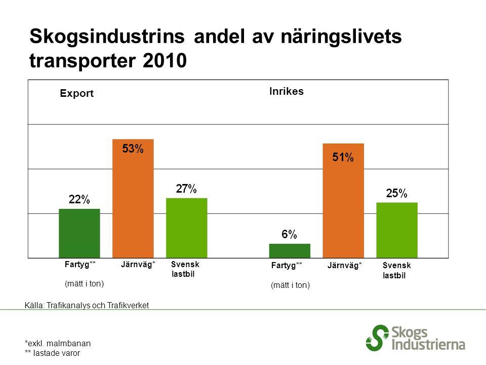 Skogsindustrins andel av näringslivets transporter 2010 Fartyg** Järnväg* Svensk lastbil (mätt i ton) Fartyg** Järnväg* Svensk lastbil (mätt i ton) *exkl.