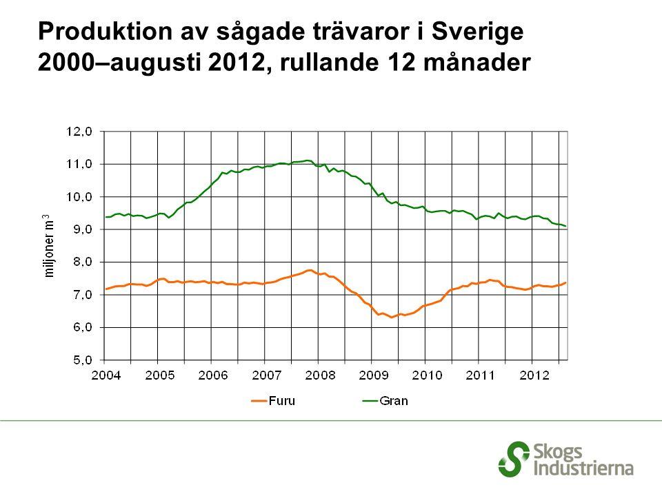 Produktion av sågade trävaror i Sverige 2000–augusti 2012, rullande 12 månader