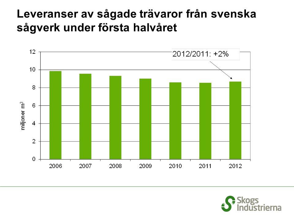Export av sågade trävaror till Europa, rullande 12 månader Källa: SCB