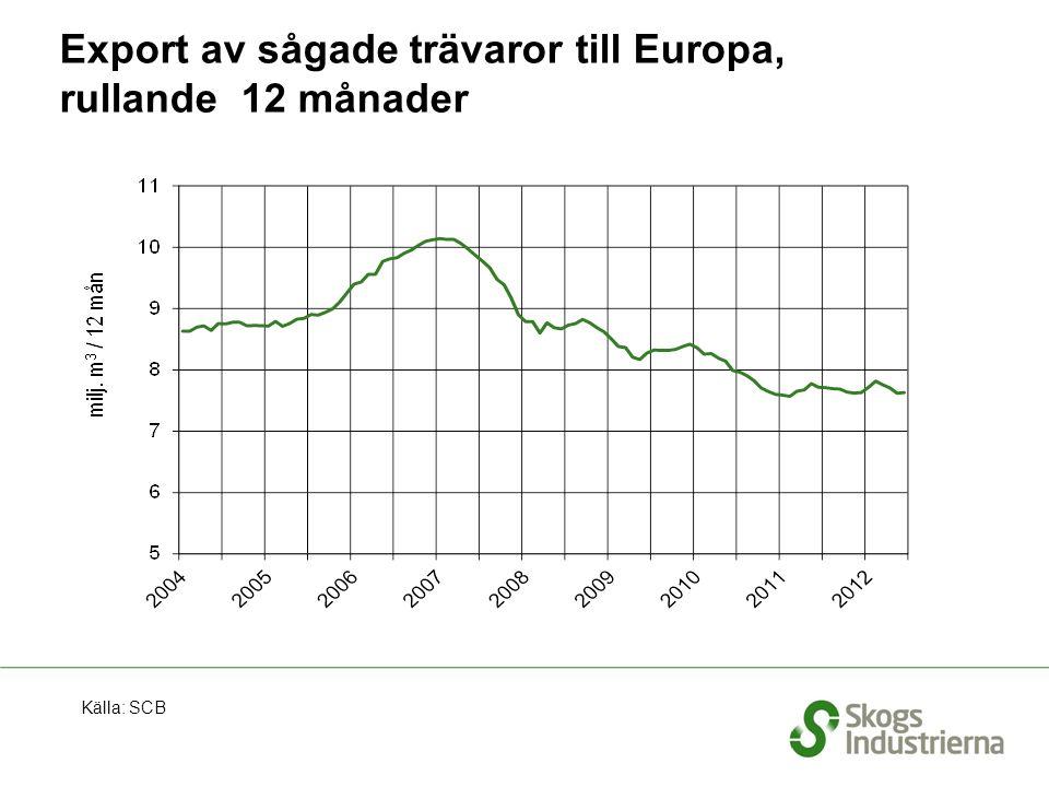 Export av sågade trävaror till Kina, rullande 12 månader Källa: SCB