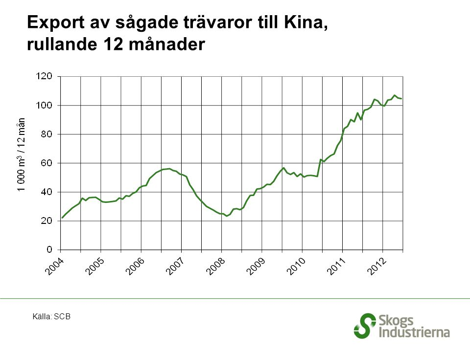 Export av sågade trävaror till Polen, rullande 12 månader Källa: SCB