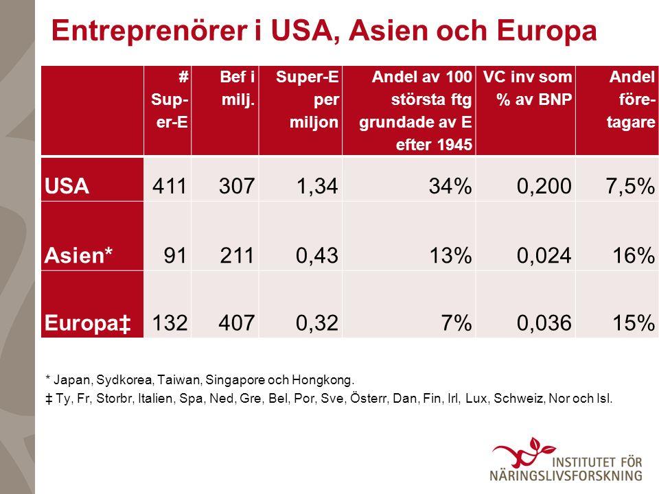 Entreprenörer i USA, Asien och Europa * Japan, Sydkorea, Taiwan, Singapore och Hongkong. ‡ Ty, Fr, Storbr, Italien, Spa, Ned, Gre, Bel, Por, Sve, Öste