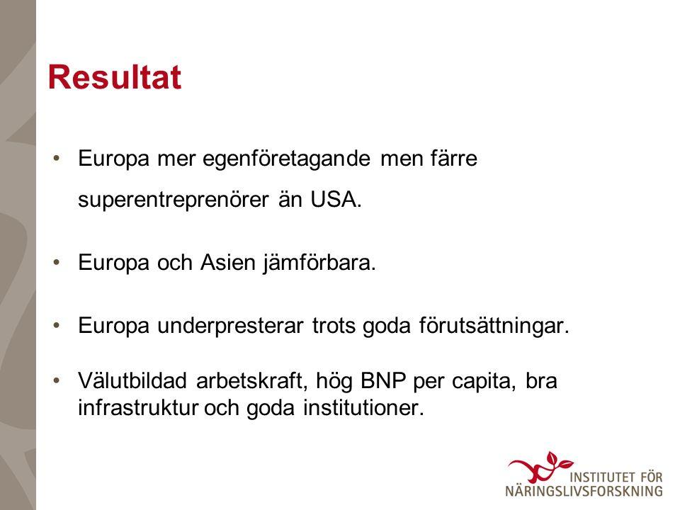 Resultat Europa mer egenföretagande men färre superentreprenörer än USA. Europa och Asien jämförbara. Europa underpresterar trots goda förutsättningar