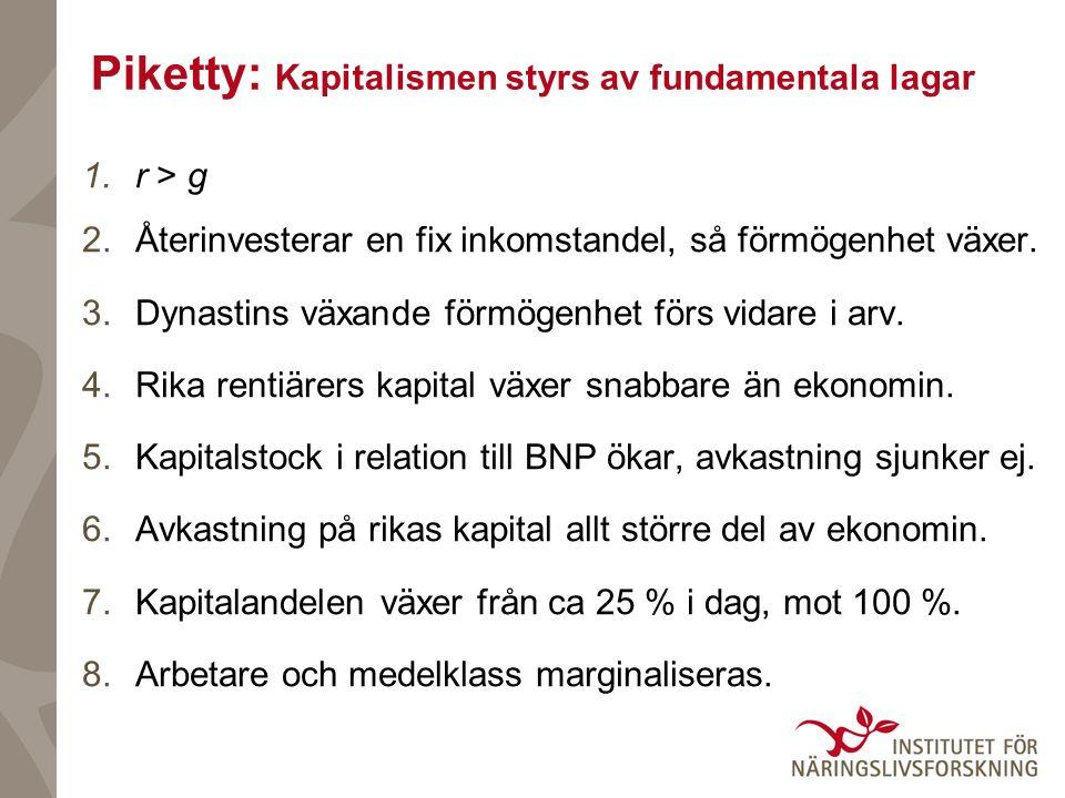 Piketty: Kapitalismen styrs av fundamentala lagar 1.r > g 2.Återinvesterar en fix inkomstandel, så förmögenhet växer. 3.Dynastins växande förmögenhet
