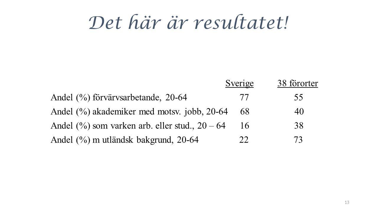 Det här är resultatet! Sverige38 förorter Andel (%) förvärvsarbetande, 20-64 77 55 Andel (%) akademiker med motsv. jobb, 20-64 68 40 Andel (%) som var
