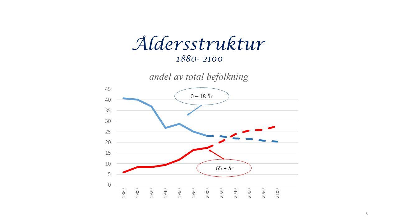 Åldersstruktur 1880 - 2100 3 0 – 18 år 65 + år