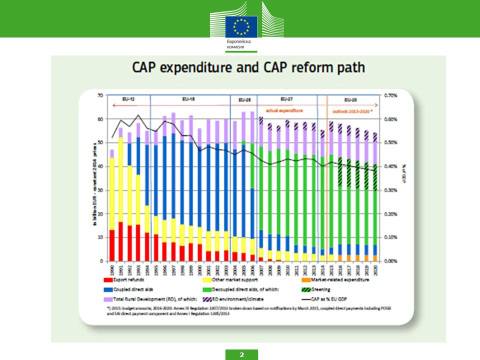 Change in parameters for CAP reform decisions  27 / 28 Member States  Link with Heads of government decision on EU Budget 2014 – 2020 (Multi-annual Financial Framework – MFF) – e.g.