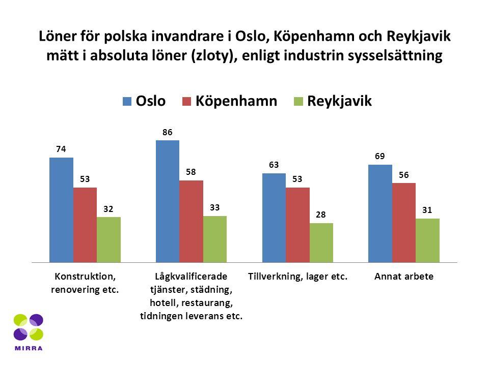 Löner för polska invandrare i Oslo, Köpenhamn och Reykjavik mätt i absoluta löner (zloty), enligt industrin sysselsättning