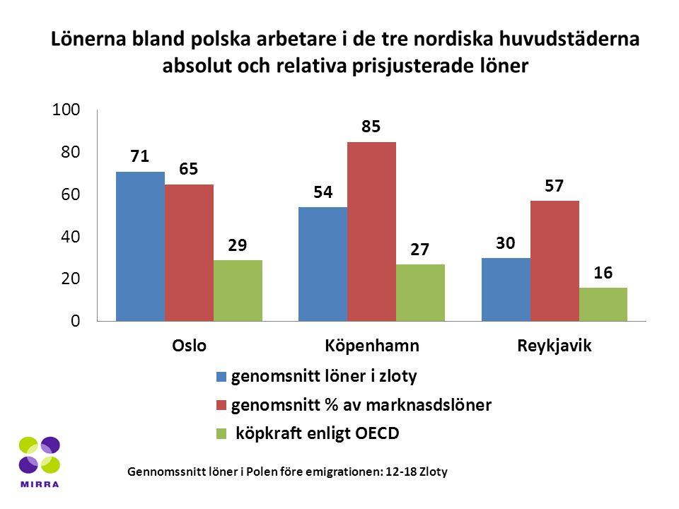 Lönerna bland polska arbetare i de tre nordiska huvudstäderna absolut och relativa prisjusterade löner Gennomssnitt löner i Polen före emigrationen: 12-18 Zloty