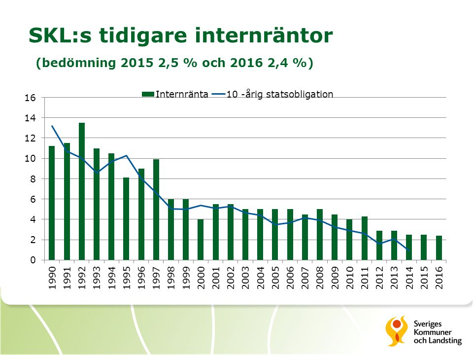 SKL:s tidigare internräntor (bedömning 2015 2,5 % och 2016 2,4 %)