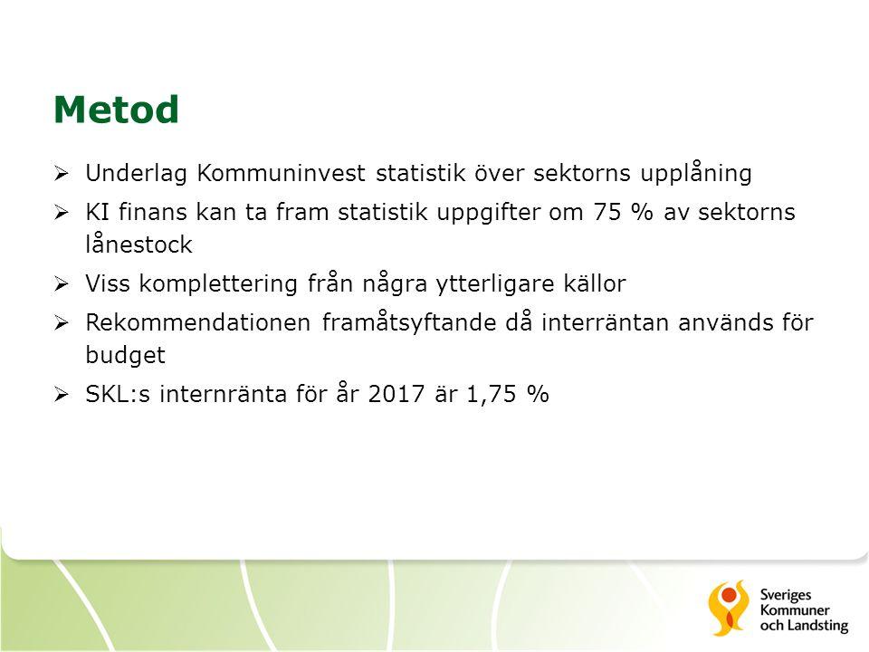 Metod  Underlag Kommuninvest statistik över sektorns upplåning  KI finans kan ta fram statistik uppgifter om 75 % av sektorns lånestock  Viss komplettering från några ytterligare källor  Rekommendationen framåtsyftande då interräntan används för budget  SKL:s internränta för år 2017 är 1,75 %
