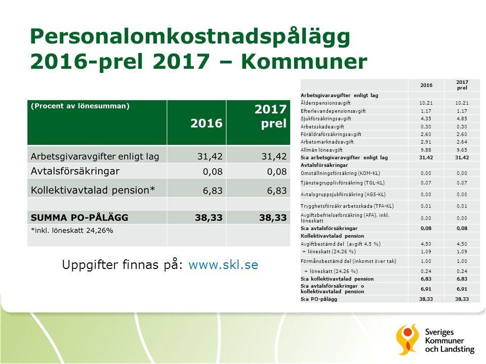 Personalomkostnadspålägg 2016-prel 2017 – Kommuner Uppgifter finnas på: www.skl.se 2016 2017 prel Arbetsgivaravgifter enligt lag Ålderspensionsavgift10,21 Efterlevandepensionsavgift1,17 Sjukförsäkringsavgift4,354,85 Arbetsskadeavgift0,30 Föräldraförsäkringsavgift2,60 Arbetsmarknadsavgift2,912,64 Allmän löneavgift9,889,65 S:a arbetsgivaravgifter enligt lag31,42 Avtalsförsäkringar Omställningsförsäkring (KOM-KL)0,00 Tjänstegrupplivförsäkring (TGL-KL)0,07 Avtalsgruppsjukförsäkring (AGS-KL)0,00 Trygghetsförsäkr arbetsskada (TFA-KL)0,01 Avgiftsbefrielseförsäkring (AFA), inkl.