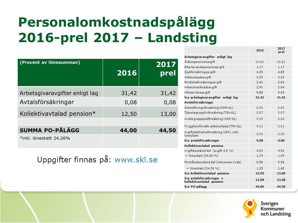 Personalomkostnadspålägg 2016-prel 2017 – Landsting Uppgifter finnas på: www.skl.se 2016 2017 prel Arbetsgivaravgifter enligt lag Ålderspensionsavgift10,21 Efterlevandepensionsavgift1,17 Sjukförsäkringsavgift4,354,85 Arbetsskadeavgift0,30 Föräldraförsäkringsavgift2,60 Arbetsmarknadsavgift2,912,64 Allmän löneavgift9,889,65 S:a arbetsgivaravgifter enligt lag31,42 Avtalsförsäkringar Omställningsförsäkring (KOM-KL)0,00 Tjänstegrupplivförsäkring (TGL-KL)0,07 Avtalsgruppsjukförsäkring (AGS-KL)0,00 Trygghetsförsäkr arbetsskada (TFA-KL)0,01 Avgiftsbefrielseförsäkring (AFA), inkl.