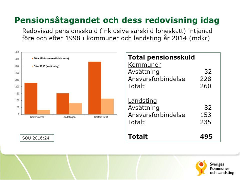 Pensionsåtagandet och dess redovisning idag Redovisad pensionsskuld (inklusive särskild löneskatt) intjänad före och efter 1998 i kommuner och landsti
