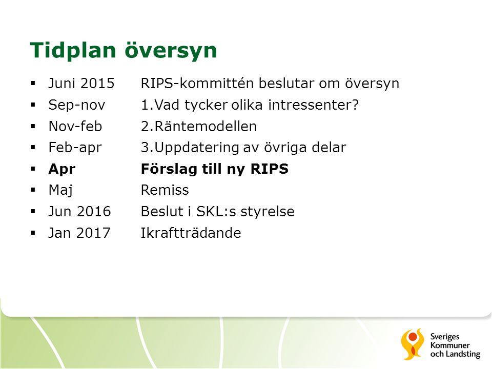 Tidplan översyn  Juni 2015RIPS-kommittén beslutar om översyn  Sep-nov 1.Vad tycker olika intressenter?  Nov-feb2.Räntemodellen  Feb-apr3.Uppdateri