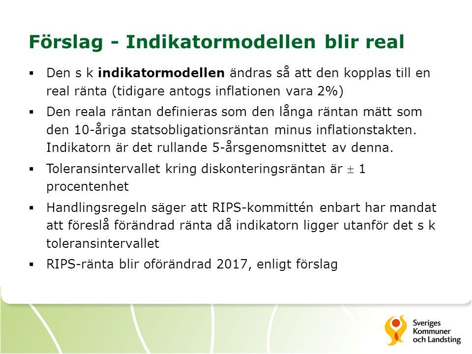 Förslag - Indikatormodellen blir real  Den s k indikatormodellen ändras så att den kopplas till en real ränta (tidigare antogs inflationen vara 2%)  Den reala räntan definieras som den långa räntan mätt som den 10-åriga statsobligationsräntan minus inflationstakten.