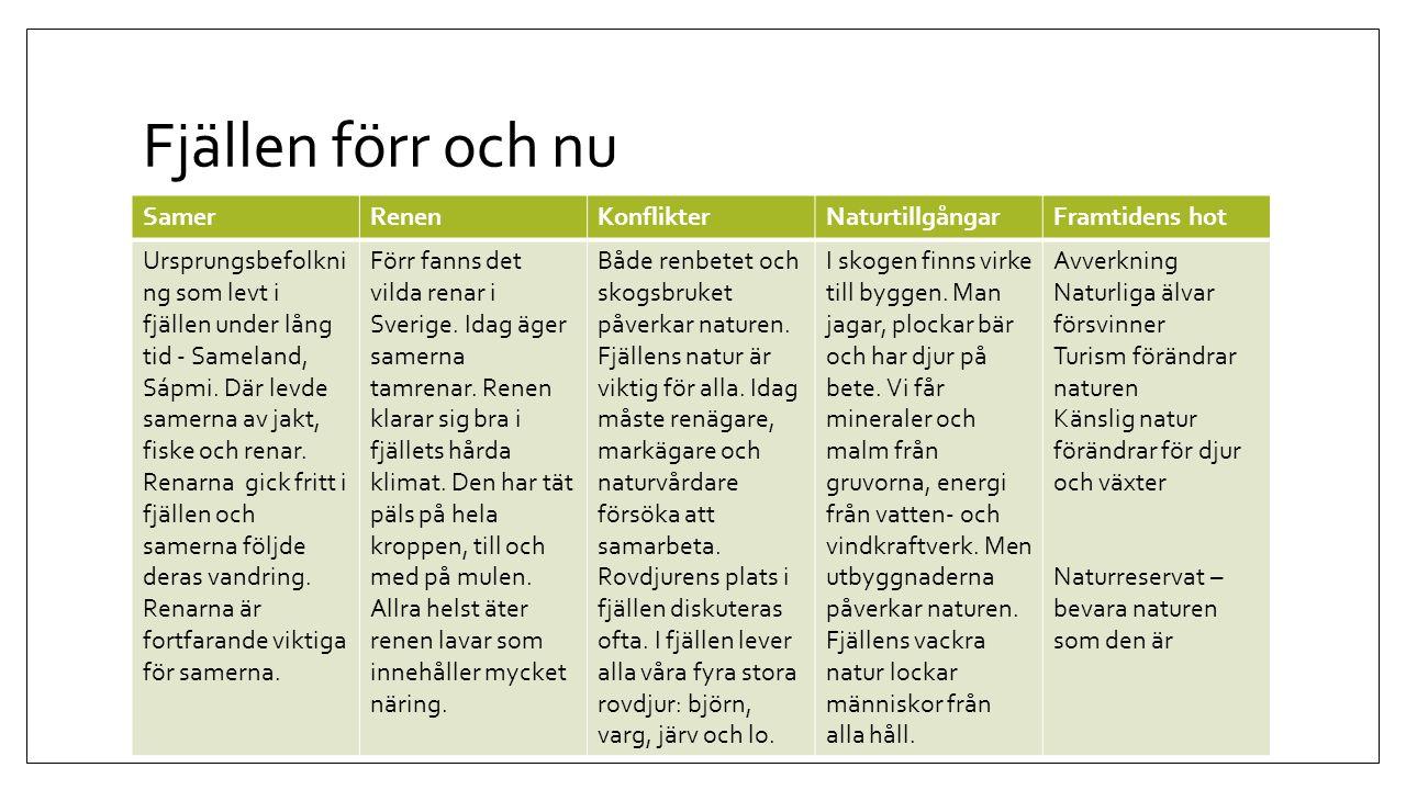 Fjällen förr och nu SamerRenenKonflikterNaturtillgångarFramtidens hot Ursprungsbefolkni ng som levt i fjällen under lång tid - Sameland, Sápmi. Där le