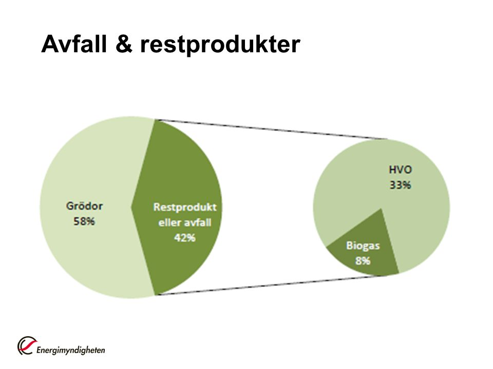 Avfall & restprodukter
