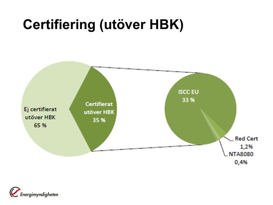 Certifiering (utöver HBK)
