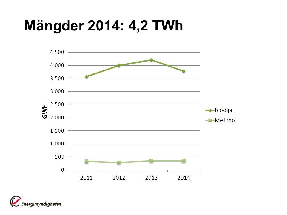 Mängder 2014: 4,2 TWh