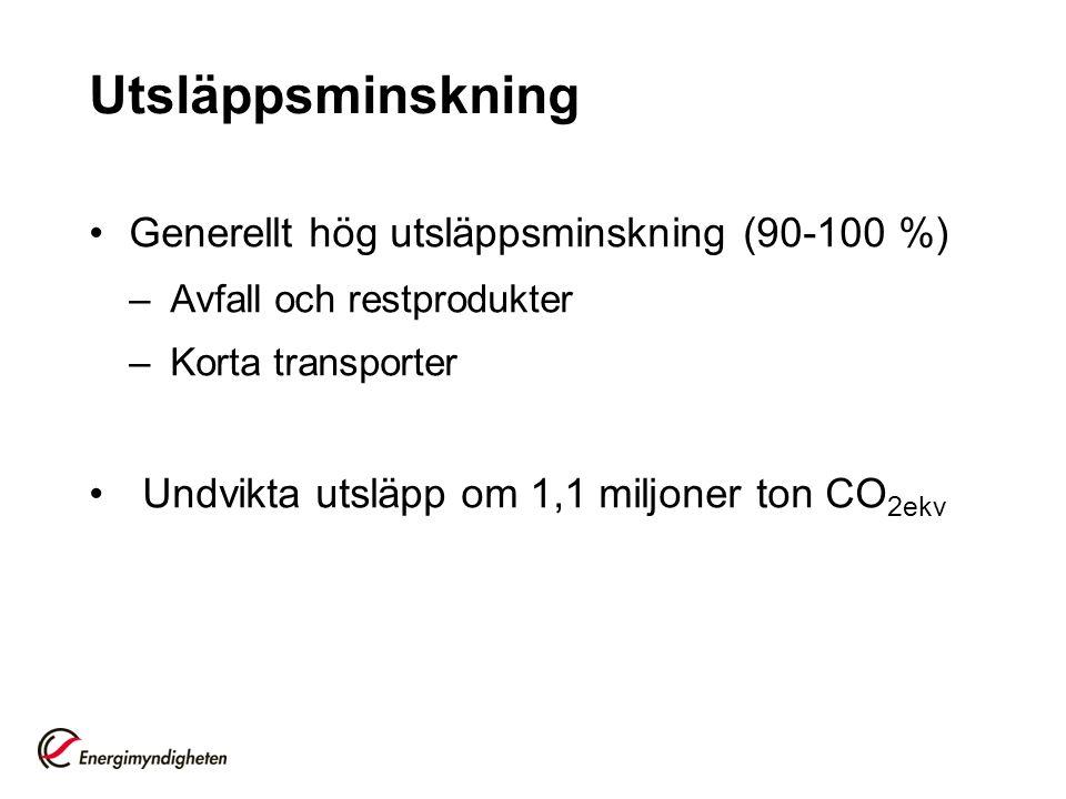 Utsläppsminskning Generellt hög utsläppsminskning (90-100 %) –Avfall och restprodukter –Korta transporter Undvikta utsläpp om 1,1 miljoner ton CO 2ekv