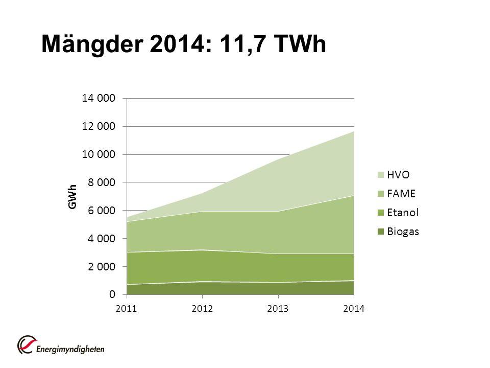 Mängder 2014: 11,7 TWh