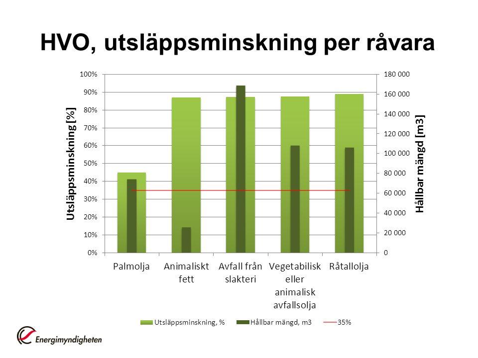HVO, utsläppsminskning per råvara