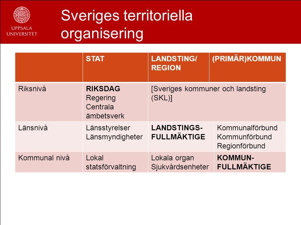 Sveriges territoriella organisering STATLANDSTING/ REGION (PRIMÄR)KOMMUN RiksnivåRIKSDAG Regering Centrala ämbetsverk [Sveriges kommuner och landsting