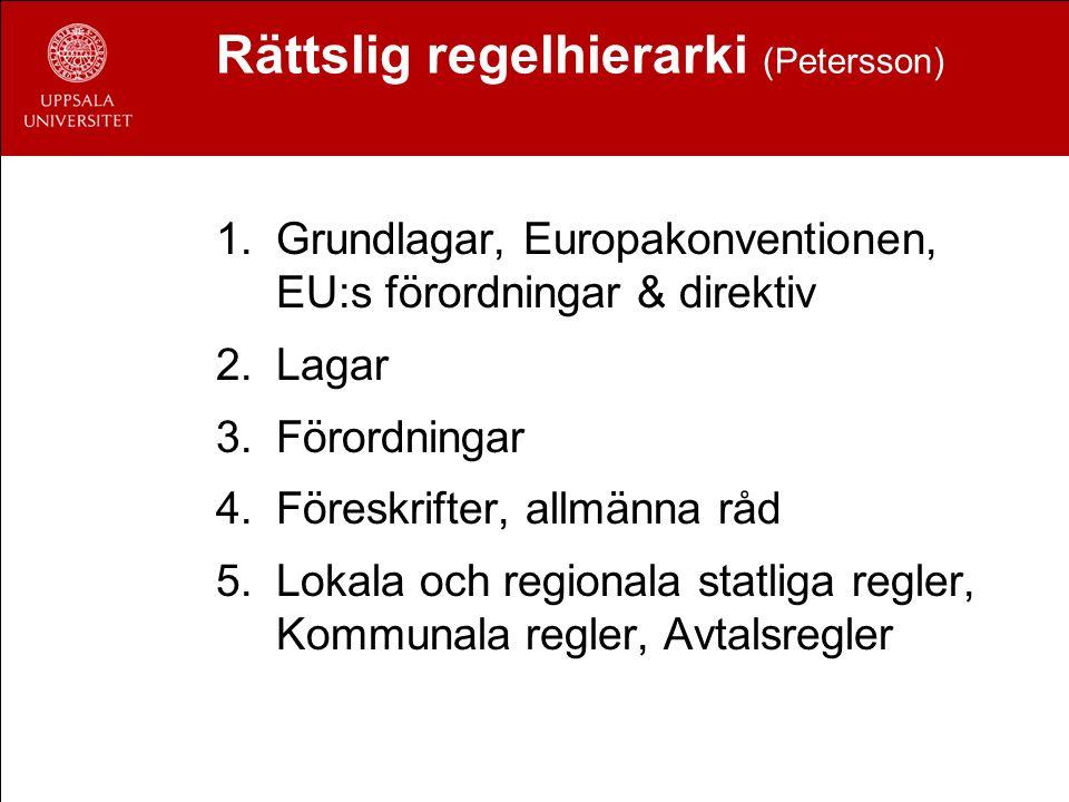 Rättslig regelhierarki (Petersson) 1.Grundlagar, Europakonventionen, EU:s förordningar & direktiv 2.Lagar 3.Förordningar 4.Föreskrifter, allmänna råd