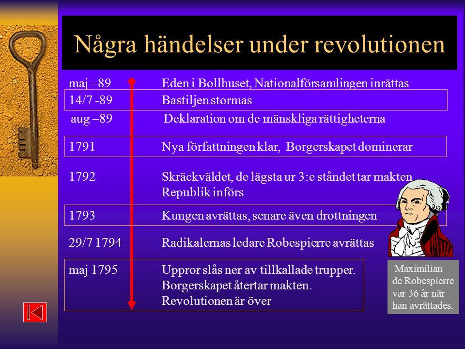 Några händelser under revolutionen maj –89Eden i Bollhuset, Nationalförsamlingen inrättas 14/7 -89Bastiljen stormas aug –89Deklaration om de mänskliga rättigheterna 1791Nya författningen klar, Borgerskapet dominerar 1792Skräckväldet, de lägsta ur 3:e ståndet tar makten Republik införs 1793Kungen avrättas, senare även drottningen 29/7 1794Radikalernas ledare Robespierre avrättas maj 1795Uppror slås ner av tillkallade trupper.