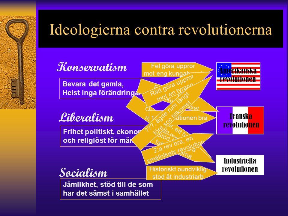 Ideologierna contra revolutionerna Liberalism Socialism Konservatism Bevara det gamla, Helst inga förändringar Frihet politiskt, ekonomiskt och religiöst för människor Jämlikhet, stöd till de som har det sämst i samhället Liberalism Socialism Konservatism Amerikanska revolutionen Franska revolutionen Industriella revolutionen Fel göra uppror mot eng kungahuset Fel göra uppror mot fra kungahuset Ointressant, ett hot mot adeln makt Rätt göra uppror mot en tyrann 1:a revolutionen bra Stöd åt de nya fabriksägarna ???, ägde rum långt före soc tillkomst 2:a rev bra, en småfolkets revolution Historiskt oundviklig stöd åt industriarb