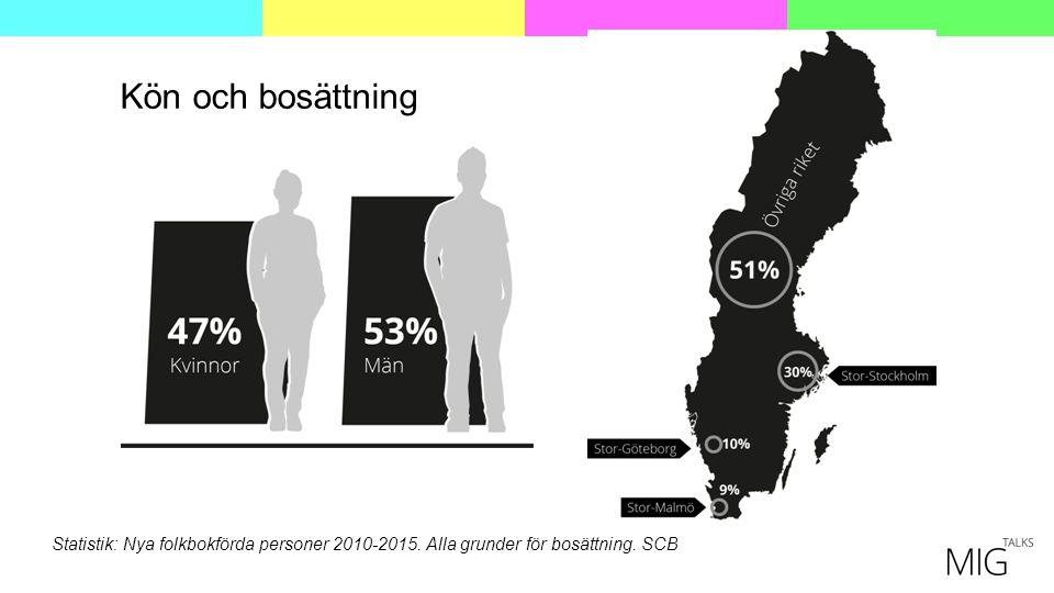 Kön och bosättning Statistik: Nya folkbokförda personer 2010-2015. Alla grunder för bosättning. SCB