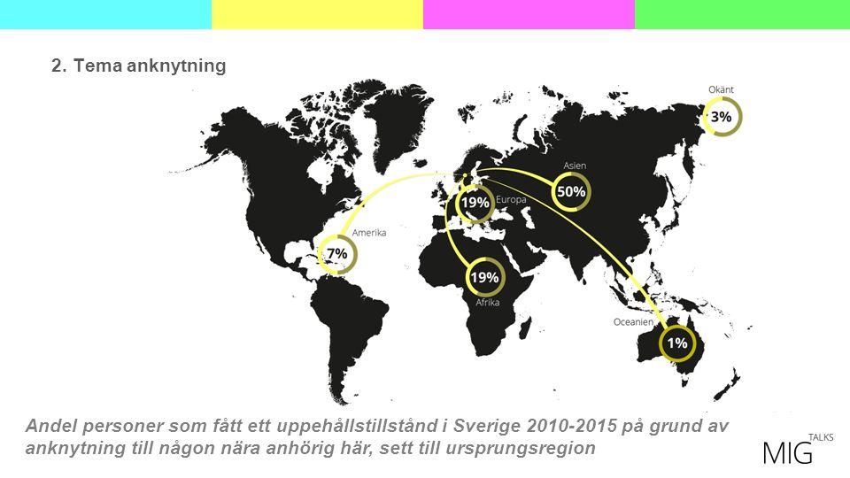 Andel personer som fått ett uppehållstillstånd i Sverige 2010-2015 på grund av anknytning till någon nära anhörig här, sett till ursprungsregion 2.