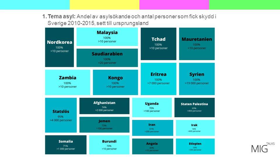 1.Tema asyl: Andel av asylsökande och antal personer som fick skydd i Sverige 2010-2015, sett till ursprungsland