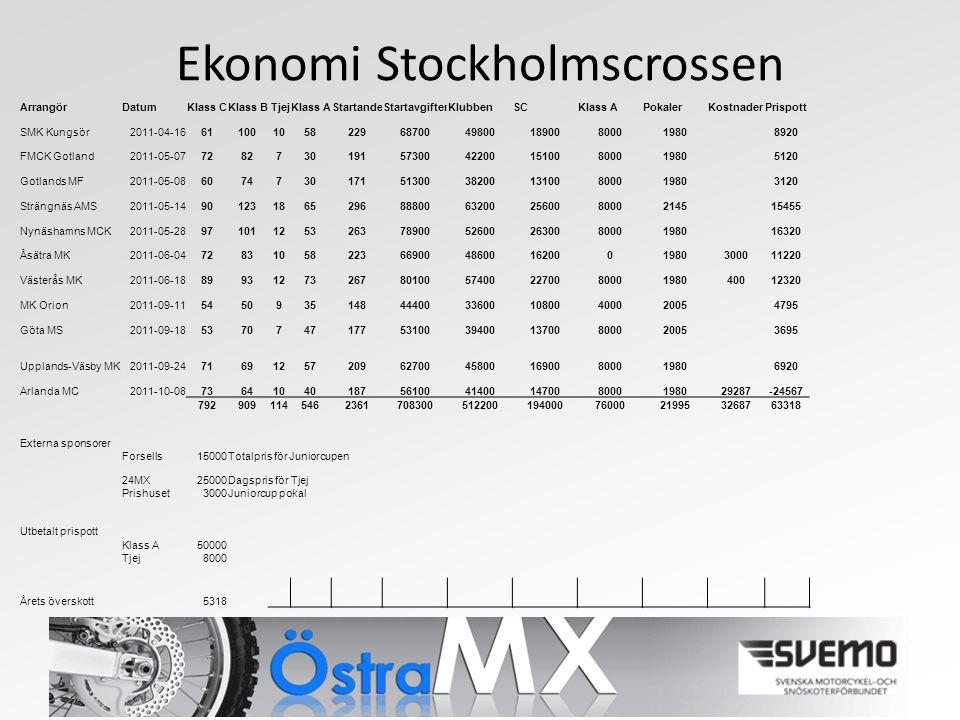 Ekonomi Stockholmscrossen ArrangörDatumKlass CKlass BTjejKlass AStartandeStartavgifterKlubbenSCKlass APokalerKostnaderPrispott SMK Kungsör2011-04-16611001058229687004980018900800019808920 FMCK Gotland2011-05-077282730191573004220015100800019805120 Gotlands MF2011-05-086074730171513003820013100800019803120 Strängnäs AMS2011-05-149012318652968880063200256008000214515455 Nynäshamns MCK2011-05-289710112532637890052600263008000198016320 Åsätra MK2011-06-047283105822366900486001620001980300011220 Västerås MK2011-06-18899312732678010057400227008000198040012320 MK Orion2011-09-115450935148444003360010800400020054795 Göta MS2011-09-185370747177531003940013700800020053695 Upplands-Väsby MK2011-09-2471691257209627004580016900800019806920 Arlanda MC2011-10-08736410401875610041400147008000198029287-24567 792909114546236170830051220019400076000219953268763318 Externa sponsorer Forsells15000Totalpris för Juniorcupen 24MX25000Dagspris för Tjej Prishuset3000Juniorcup pokal Utbetalt prispott Klass A50000 Tjej8000 Årets överskott5318