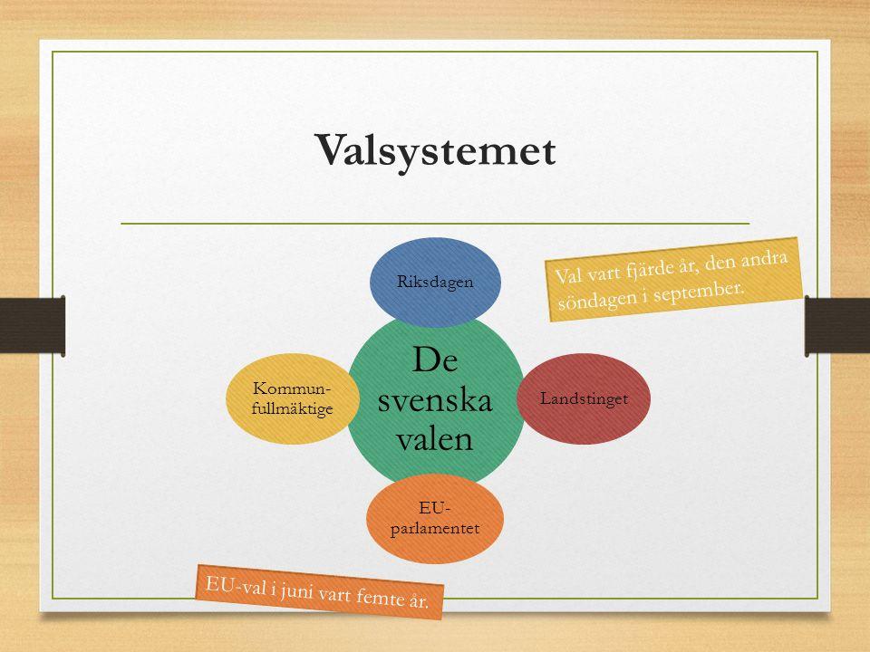 Valsystemet De svenska valen RiksdagenLandstinget EU- parlamentet Kommun- fullmäktige Val vart fjärde år, den andra söndagen i september. EU-val i jun
