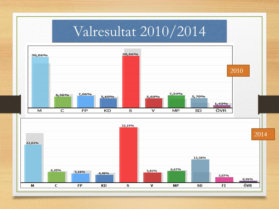 Valresultat 2010/2014 2010 2014